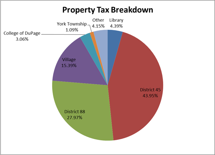 property-tax-pie-chart