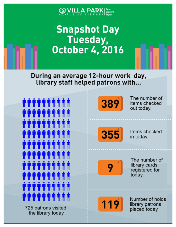 Data from Snapshot Day, Tusday, October 4, 2016. 389 items checked out, 355 items checked in, 9 library cards issued, 119 holds placed